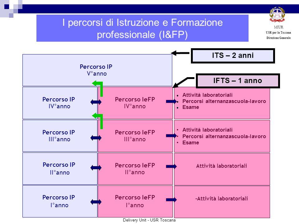 Percorso IP III°anno Percorso IP I°anno Percorso IP IV°anno Percorso IP V°anno Percorso IP II°anno Percorso IeFP II°anno Percorso IeFP III°anno Percor