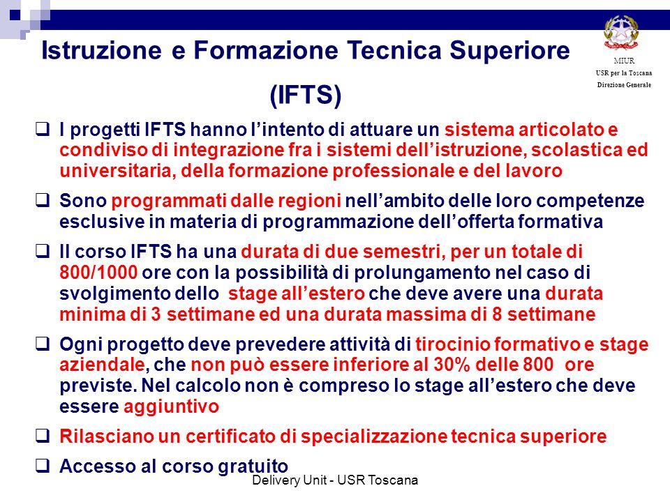 Istruzione e Formazione Tecnica Superiore (IFTS) I progetti IFTS hanno lintento di attuare un sistema articolato e condiviso di integrazione fra i sis