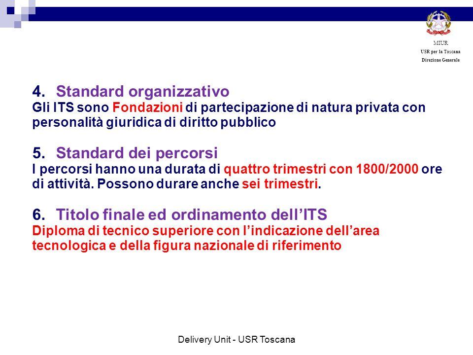 4.Standard organizzativo Gli ITS sono Fondazioni di partecipazione di natura privata con personalità giuridica di diritto pubblico 5.Standard dei perc