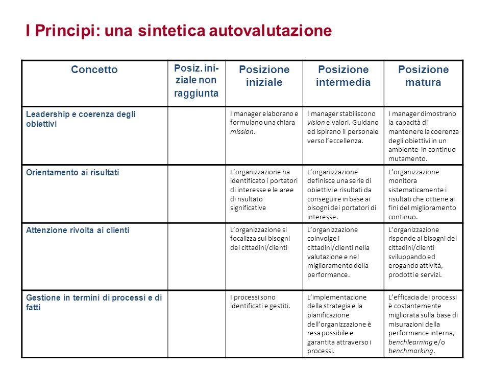 I Principi: una sintetica autovalutazione Concetto Posiz. ini- ziale non raggiunta Posizione iniziale Posizione intermedia Posizione matura Leadership