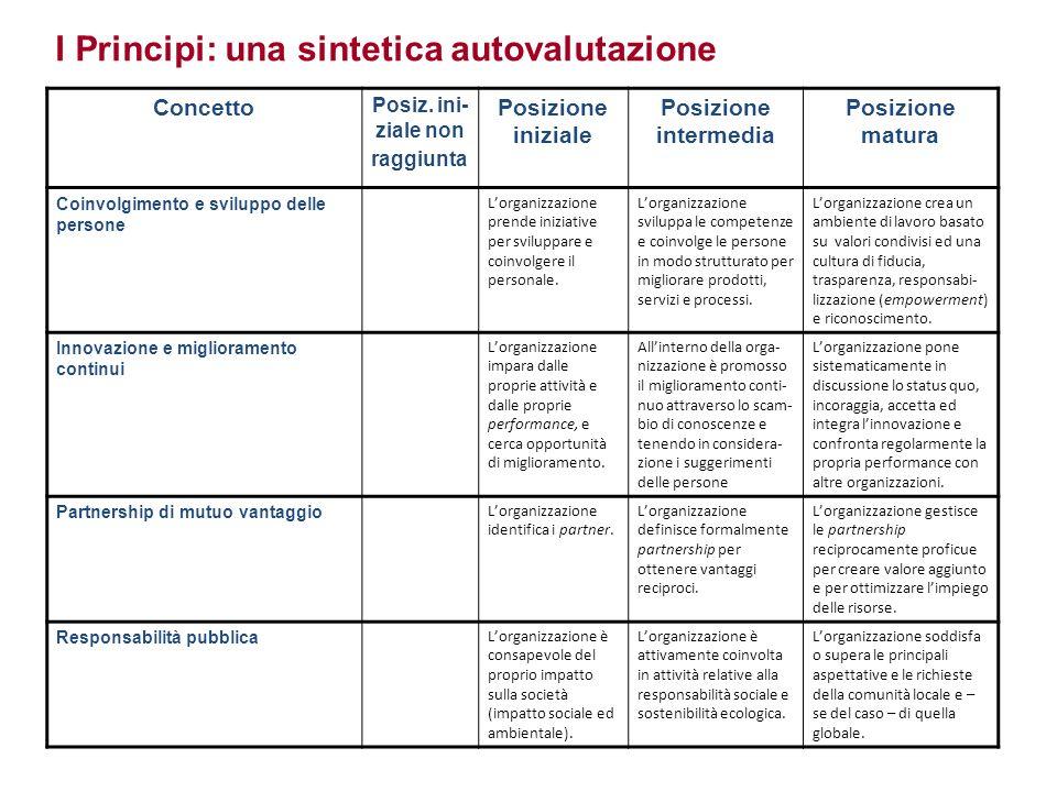 I Principi: una sintetica autovalutazione Concetto Posiz. ini- ziale non raggiunta Posizione iniziale Posizione intermedia Posizione matura Coinvolgim