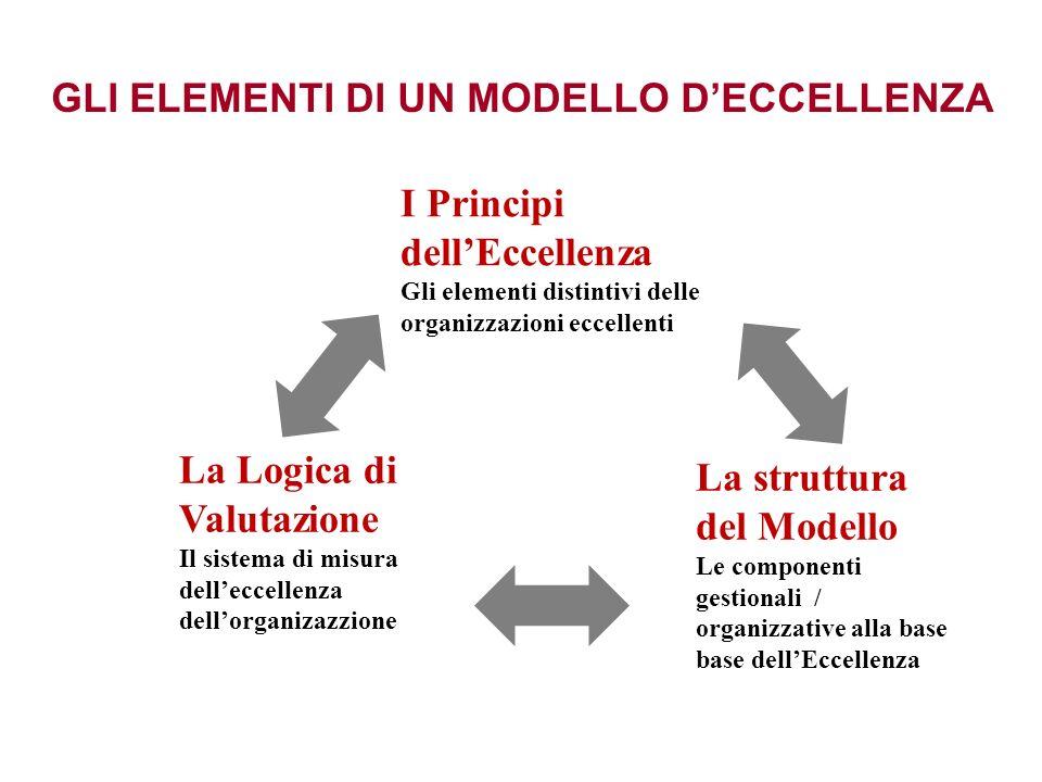 La struttura del Modello Le componenti gestionali / organizzative alla base base dellEccellenza La Logica di Valutazione Il sistema di misura dellecce