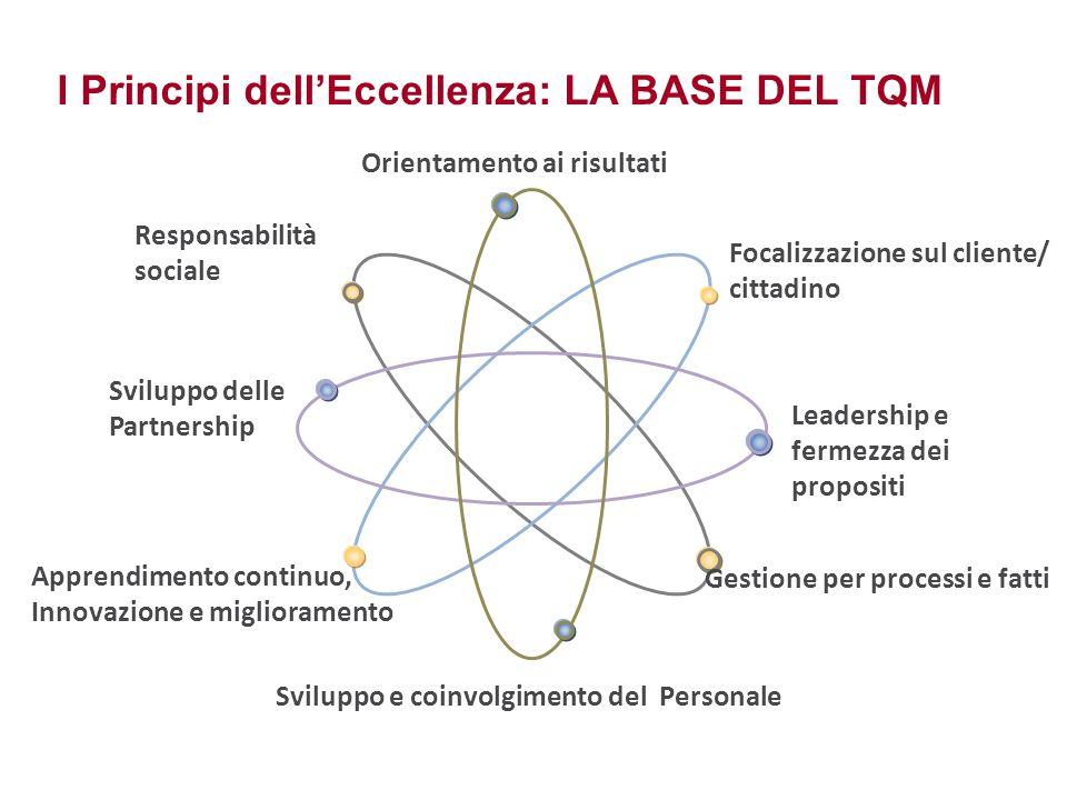 Sviluppo e coinvolgimento del Personale Sviluppo delle Partnership Orientamento ai risultati Focalizzazione sul cliente/ cittadino Leadership e fermez