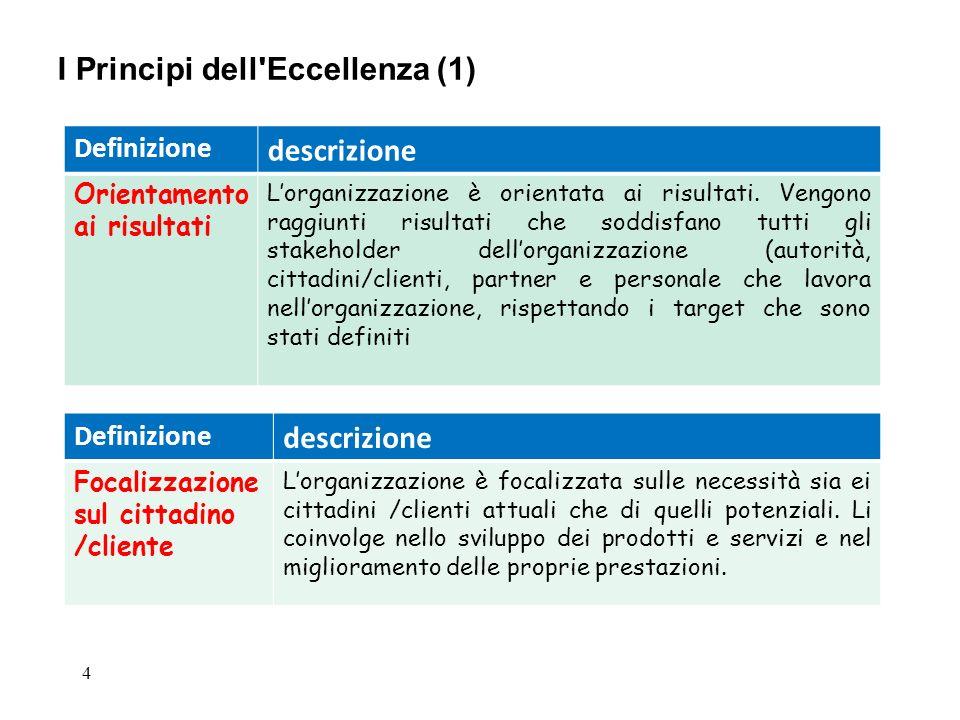 4 I Principi dell'Eccellenza (1) Definizione descrizione Orientamento ai risultati Lorganizzazione è orientata ai risultati. Vengono raggiunti risulta
