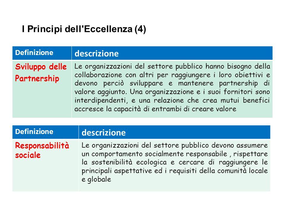 IV CORSO EFAC I Principi dell'Eccellenza (4) Definizione descrizione Sviluppo delle Partnership Le organizzazioni del settore pubblico hanno bisogno d