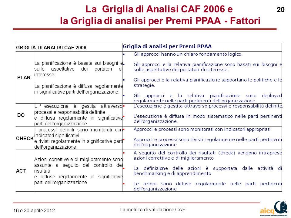 La metrica di valutazione CAF 12 gennaio 2010 20 16 e 20 aprile 2012 20 GRIGLIA DI ANALISI CAF 2006 Griglia di analisi per Premi PPAA PLAN La pianific