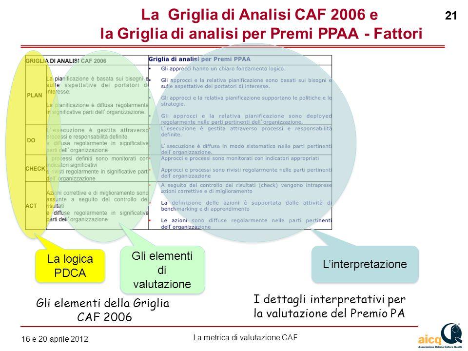 La metrica di valutazione CAF 12 gennaio 2010 21 16 e 20 aprile 2012 21 La Griglia di Analisi CAF 2006 e la Griglia di analisi per Premi PPAA - Fattor