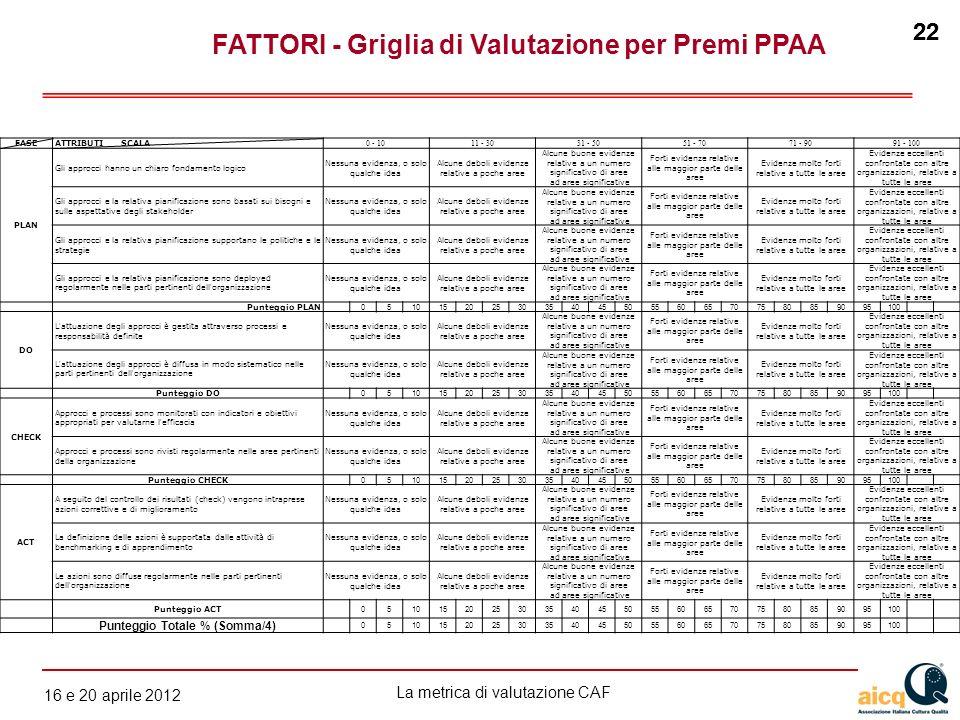 La metrica di valutazione CAF 12 gennaio 2010 22 16 e 20 aprile 2012 22 FASEATTRIBUTI SCALA 0 - 1011 - 3031 - 5051 - 7071 - 9091 - 100 PLAN Gli approc