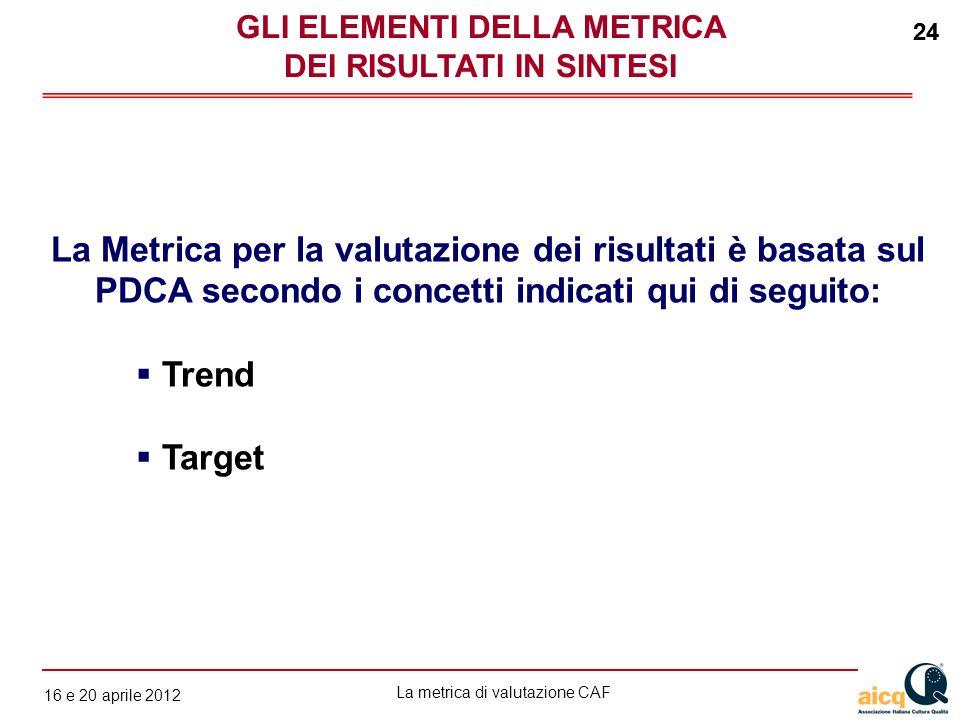 La metrica di valutazione CAF 12 gennaio 2010 24 16 e 20 aprile 2012 24 La Metrica per la valutazione dei risultati è basata sul PDCA secondo i concet