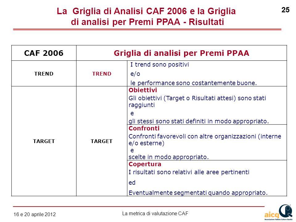 La metrica di valutazione CAF 12 gennaio 2010 25 16 e 20 aprile 2012 25 CAF 2006Griglia di analisi per Premi PPAA TREND I trend sono positivi e/o le p