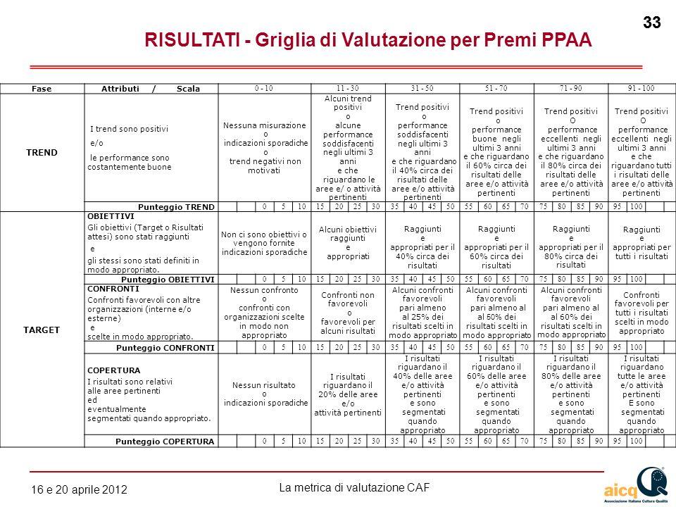 La metrica di valutazione CAF 12 gennaio 2010 33 16 e 20 aprile 2012 33 FaseAttributi / Scala 0 - 1011 - 3031 - 5051 - 7071 - 9091 - 100 TREND I trend