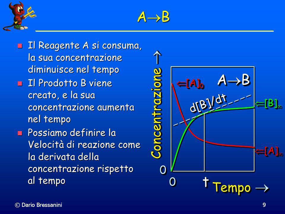 © Dario Bressanini9 Il Reagente A si consuma, la sua concentrazione diminuisce nel tempo Il Reagente A si consuma, la sua concentrazione diminuisce nel tempo Il Prodotto B viene creato, e la sua concentrazione aumenta nel tempo Il Prodotto B viene creato, e la sua concentrazione aumenta nel tempo Possiamo definire la Velocità di reazione come la derivata della concentrazione rispetto al tempo Possiamo definire la Velocità di reazione come la derivata della concentrazione rispetto al tempo 00 00 Tempo Tempo Concentrazione Concentrazione A B [A] 0 [A] 0 [A] [A] [B] [B] d[B]/dtd[B]/dt tt A B