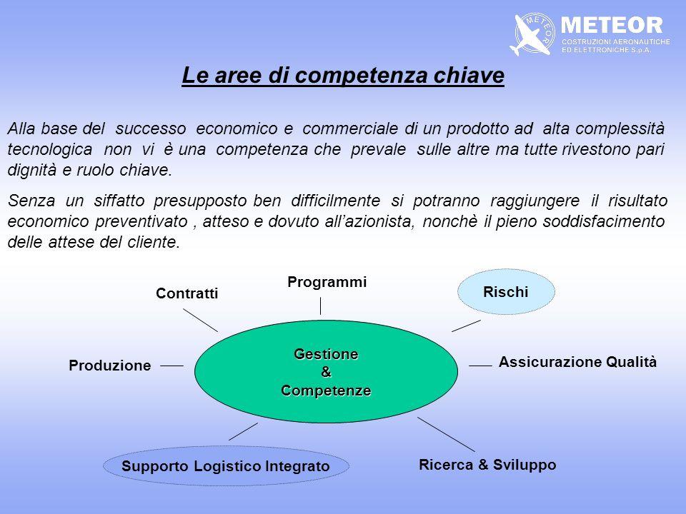 Il Sistema Operativo CONCEZIONE DEFINIZIONE PROGETTOSVILUPPO PRODUZIONE UTILIZZAZIONE Incidenza delle decisioni sul sistema Costo delle modifiche SISTEMA PRIMARIO SISTEMA DI SUPPORTO SISTEMA OPERATIVO INFLUENZA DIRETTA IMPATTI CONSEGUENTI Rigidità di un Sistema nelle diverse fasi del ciclo di vita Interazione/Integrazione Sistema Primario e Sistema di Supporto