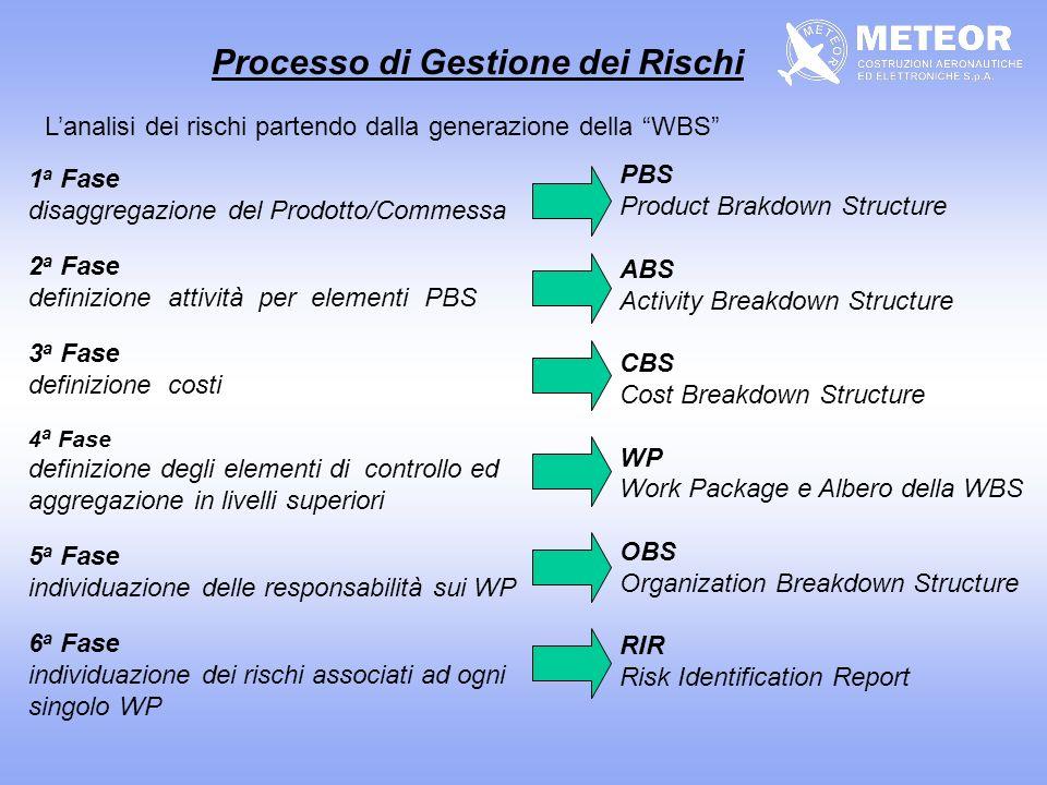 Azioni di presidio: identificazione dei possibili rischi analisi del fattore di rischio pianificazione azioni preventive monitoraggio e aggiornamento fattori di rischio