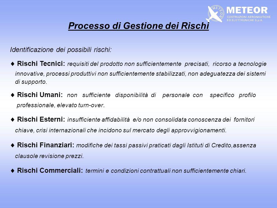 Evoluzione della Funzione Logistica I LS MANAGEMENT SVILUPPO DEL SISTEMA DI SUPPORTO REQUISITILOGISTICISISTEMAPRIMARIOATTIVITA DI GESTIONE DEL SUPPORTO FUNZIONIDELLOGISTICO FASI DEL SISTEMAPRIMARIO PROGETTO SVILUPPO INDUSTRIALIZZAZIONE PRODUZIONE USO MANUTENZIONE