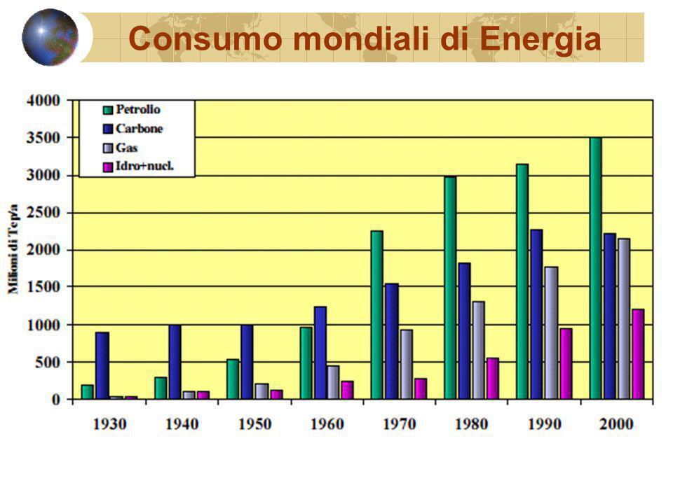 Riserve mondiali di Petrolio Si sta esaurendo il Petrolio.