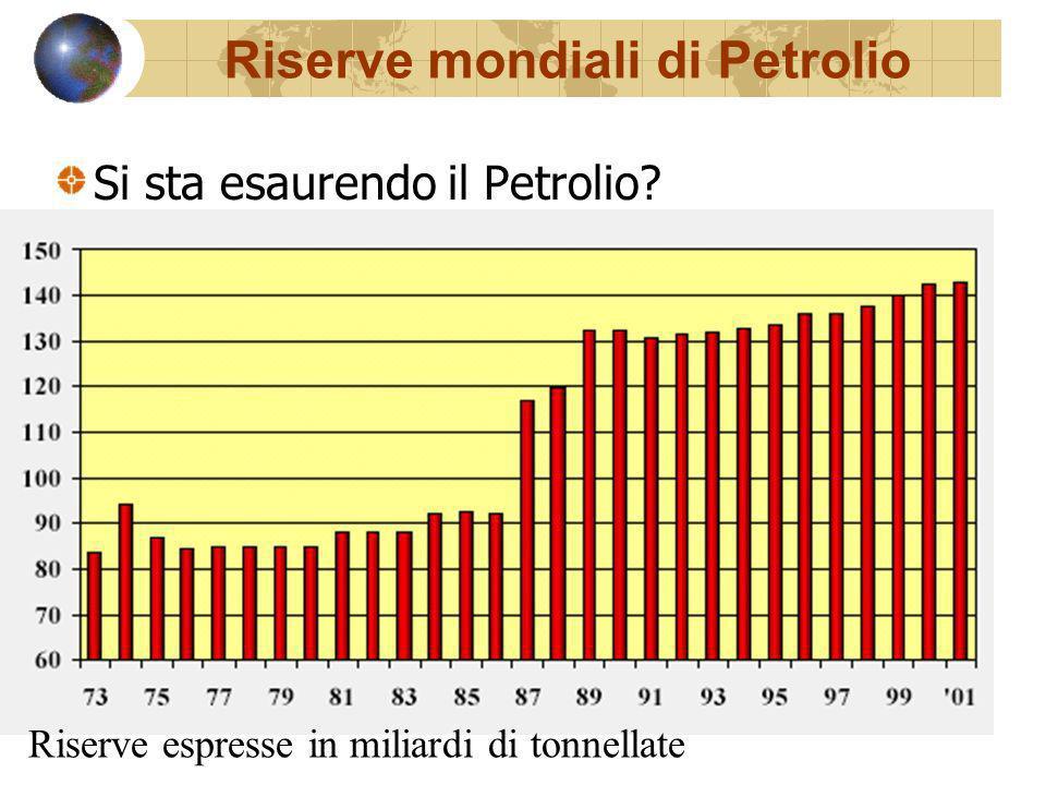 Riserve mondiali di Petrolio Si sta esaurendo il Petrolio? Riserve espresse in miliardi di tonnellate