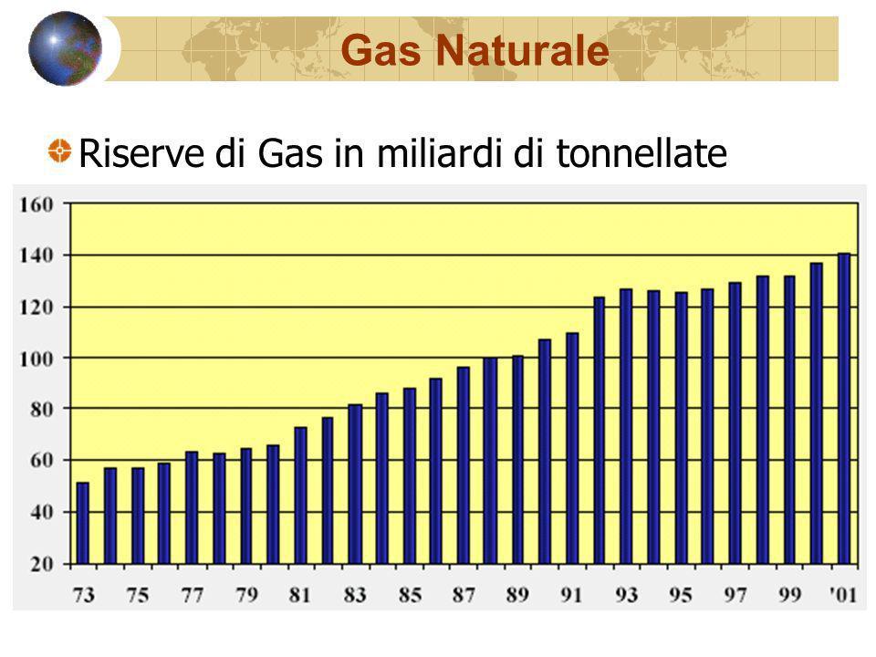 Gas Naturale Riserve di Gas in miliardi di tonnellate