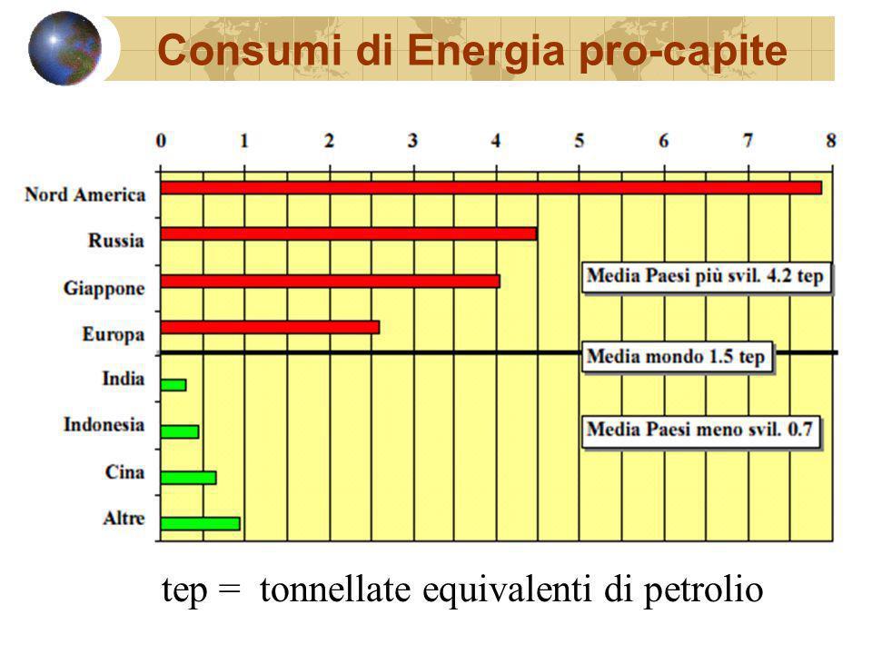 Scenario Situazione attuale: – Popolazione (miliardi di persone) 6.2 – Consumo pro-capite paesi più sviluppati (tep) 4.2 – Consumo pro capite paesi meno sviluppati (tep) 0.7 – Consumo annuo di energia (miliardi di tep) 9.12 Ipotesi di base dello scenario futuro: – Crescita della popolazione 1%/a (99% in paesi meno svilup.) – Energia pro-capite paesi più sv.