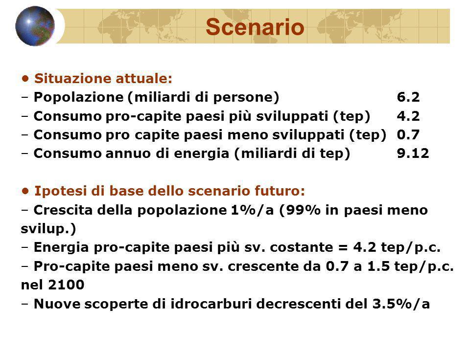 Scenario Situazione attuale: – Popolazione (miliardi di persone) 6.2 – Consumo pro-capite paesi più sviluppati (tep) 4.2 – Consumo pro capite paesi me