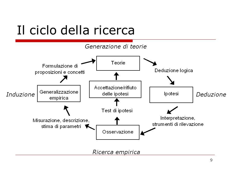 9 Il ciclo della ricerca Generazione di teorie Ricerca empirica InduzioneDeduzione