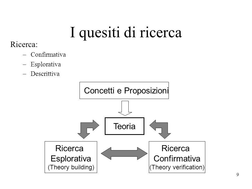 9 I quesiti di ricerca Ricerca: –Confirmativa –Esplorativa –Descrittiva Ricerca Esplorativa (Theory building) Concetti e Proposizioni Teoria Ricerca Confirmativa (Theory verification)