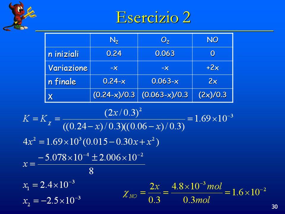 30 Esercizio 2 N2N2N2N2 O2O2O2O2NO n iniziali 0.240.0630 Variazione-x-x+2x n finale 0.24-x0.063-x2x χ(0.24-x)/0.3(0.063-x)/0.3(2x)/0.3