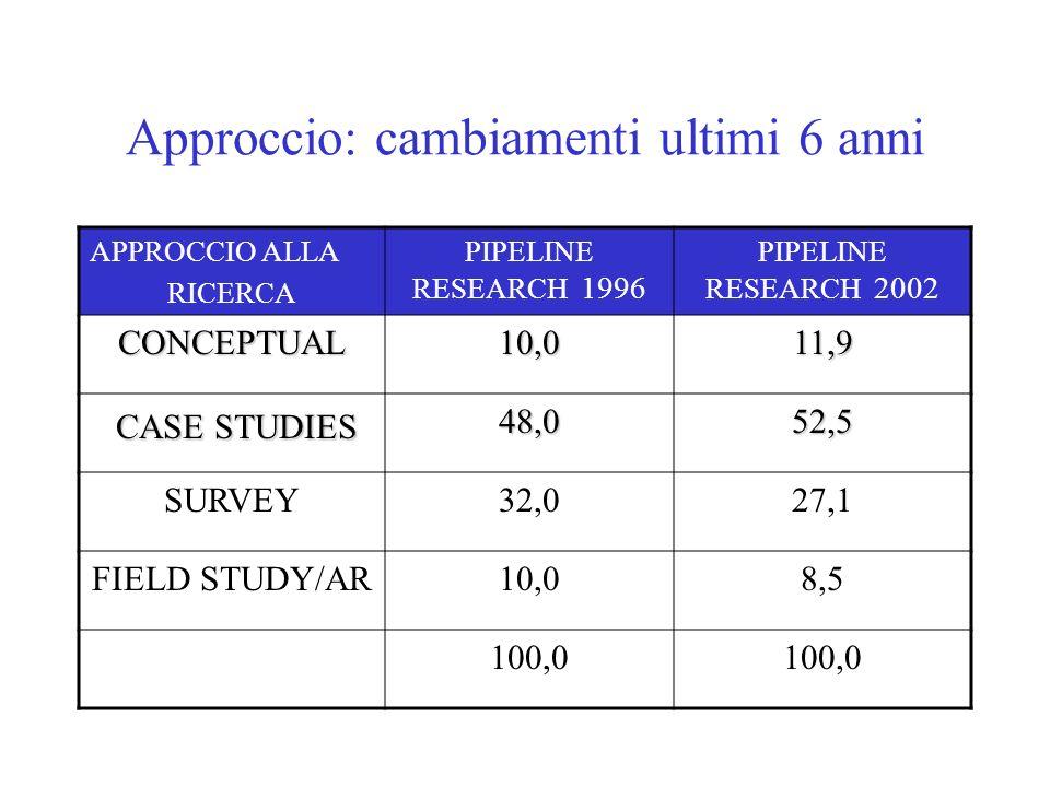 Approccio: cambiamenti ultimi 6 anni APPROCCIO ALLA RICERCA PIPELINE RESEARCH 1996 PIPELINE RESEARCH 2002 CONCEPTUAL10,011,9 CASE STUDIES CASE STUDIES48,052,5 SURVEY32,027,1 FIELD STUDY/AR10,08,5 100,0