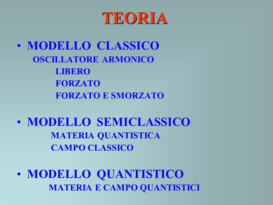 TEORIA MODELLO CLASSICO OSCILLATORE ARMONICO LIBERO FORZATO FORZATO E SMORZATO MODELLO SEMICLASSICO MATERIA QUANTISTICA CAMPO CLASSICO MODELLO QUANTIS