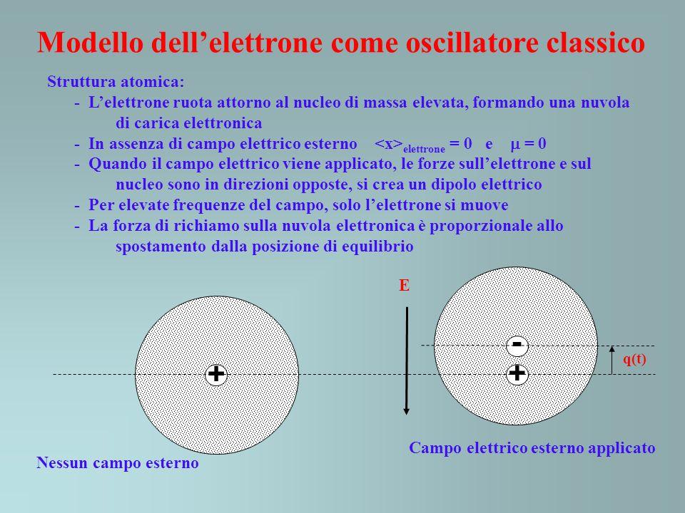 La nuvola elettronica viene vista come una massa legata ad una molla, la forza attrattiva tra il nucleo e la nuvola elettronica come la molla che fornisce la forza di richiamo + - q(t) F = -eE -