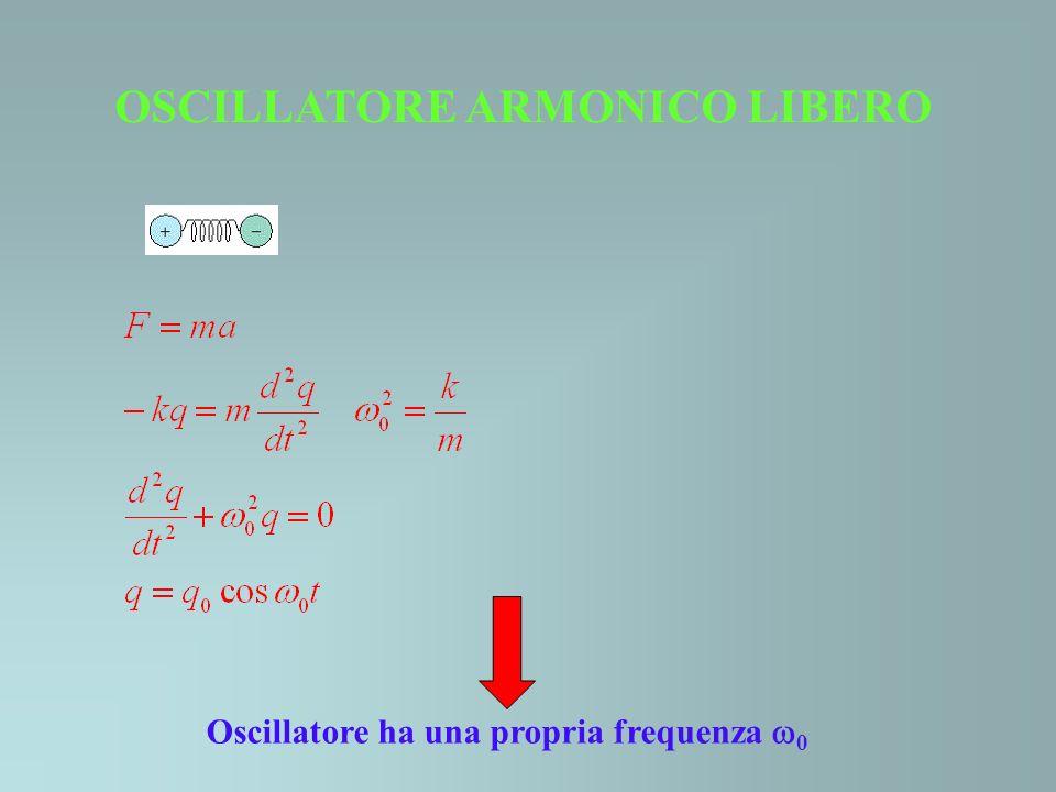 OSCILLATORE FORZATO Campo elettrico E = E 0 cos t con frequenza angolare Loscillatore vibra non alla frequenza propria 0, ma alla frequenza del campo Ampiezza massima delloscillazione q 0 cresce tanto più quanto più si avvicina ad 0 RISONANZA