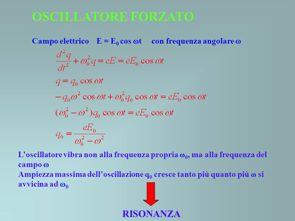 OSCILLATORE FORZATO Campo elettrico E = E 0 cos t con frequenza angolare Loscillatore vibra non alla frequenza propria 0, ma alla frequenza del campo
