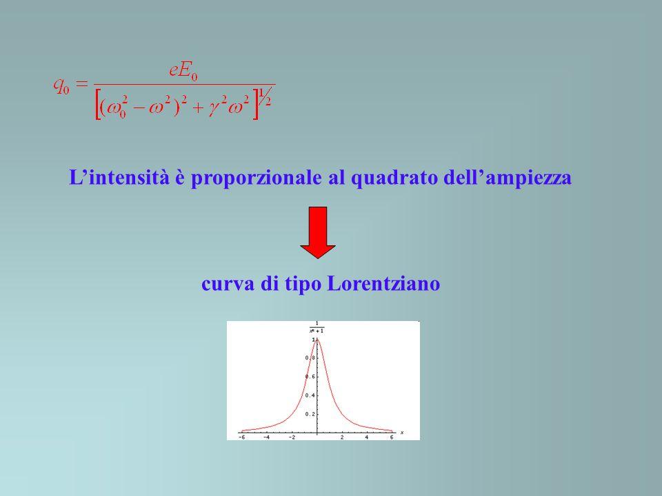 Lintensità di una linea dello spettro dipende da 1.numero di molecole N i per volume unitario che sono nello stato iniziale (densità di popolazione) 2.probabilità che la transizione abbia luogo