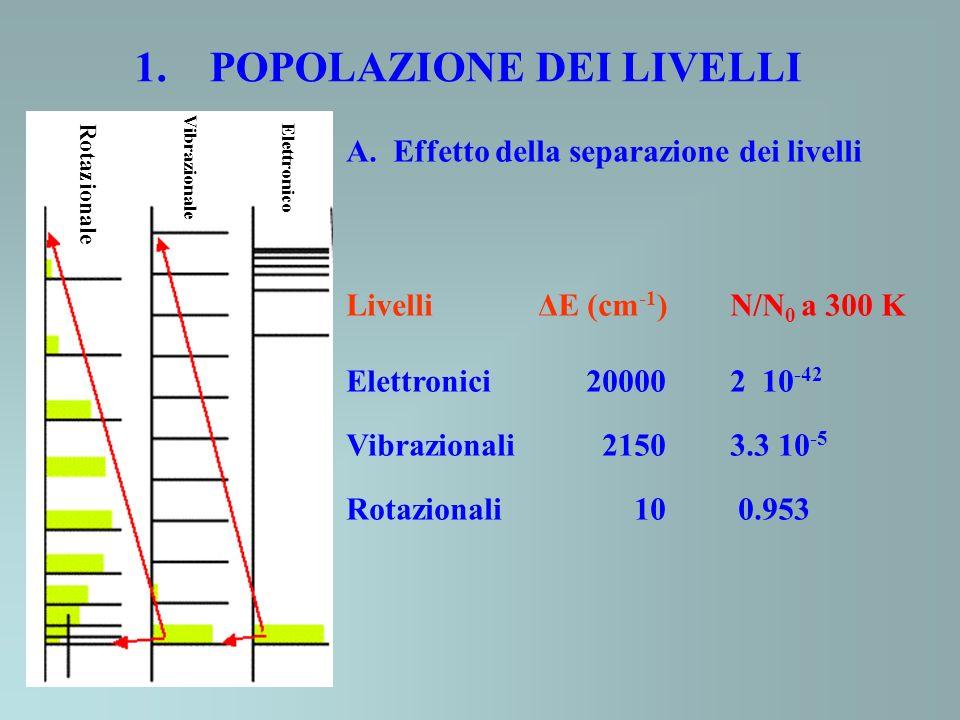 1. POPOLAZIONE DEI LIVELLI A. Effetto della separazione dei livelli LivelliΔE (cm -1 )N/N 0 a 300 K Elettronici 20000 2 10 -42 Vibrazionali 2150 3.3 1