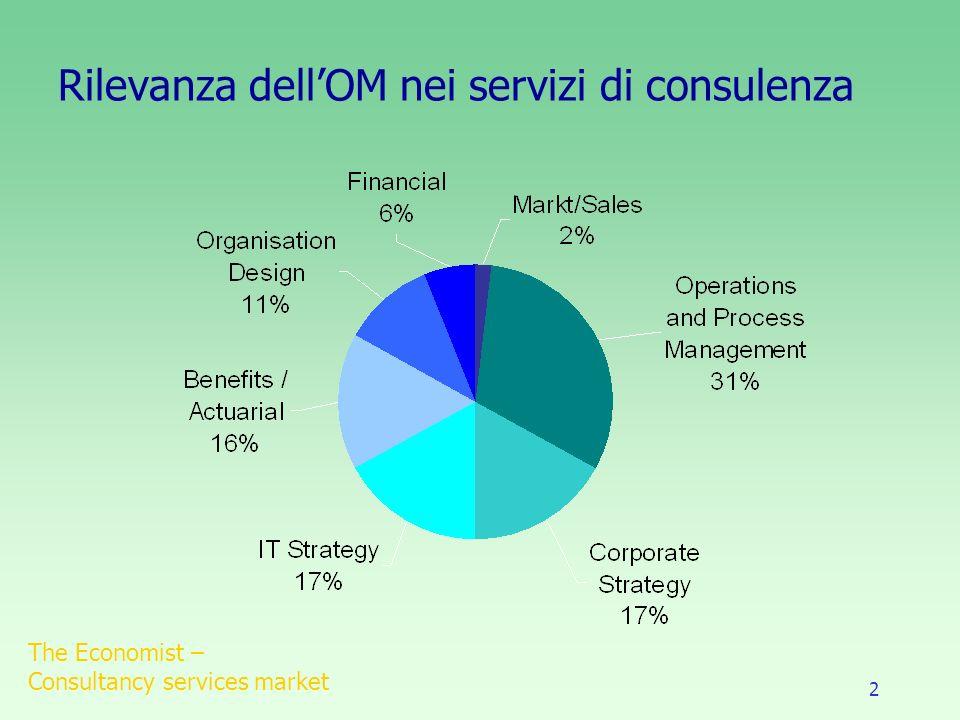 2 Rilevanza dellOM nei servizi di consulenza The Economist – Consultancy services market
