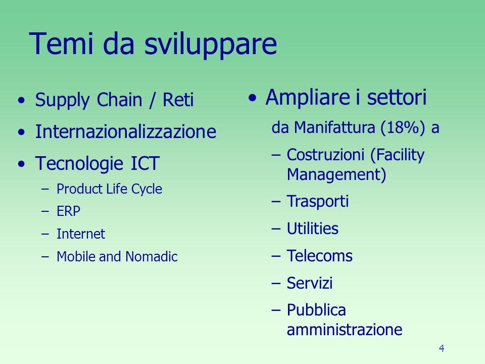 4 Temi da sviluppare Supply Chain / Reti Internazionalizzazione Tecnologie ICT –Product Life Cycle –ERP –Internet –Mobile and Nomadic Ampliare i settori da Manifattura (18%) a –Costruzioni (Facility Management) –Trasporti –Utilities –Telecoms –Servizi –Pubblica amministrazione