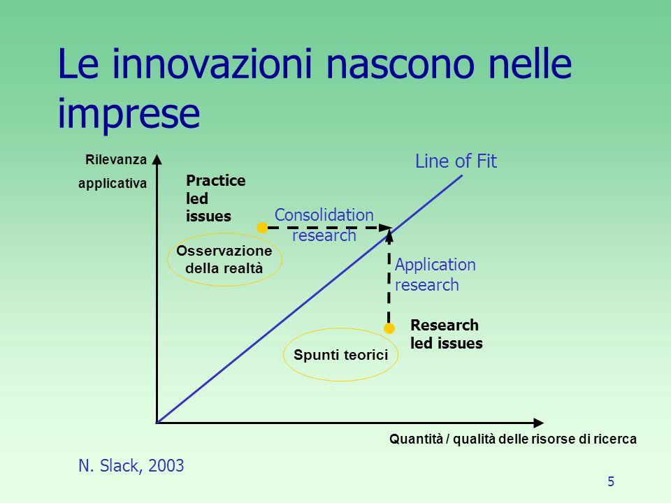 5 Le innovazioni nascono nelle imprese Osservazione della realtà Spunti teorici Line of Fit Research led issues Consolidation research Application research Practice led issues Quantità / qualità delle risorse di ricerca Rilevanza applicativa N.
