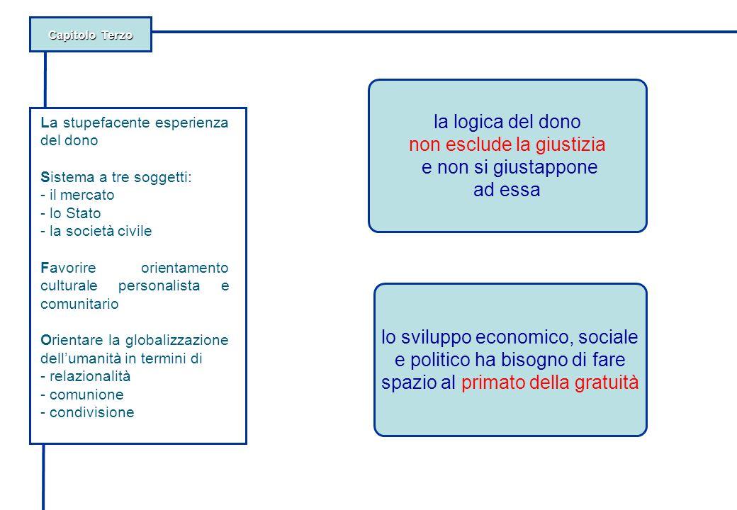 Capitolo Terzo La stupefacente esperienza del dono Sistema a tre soggetti: - il mercato - lo Stato - la società civile Favorire orientamento culturale