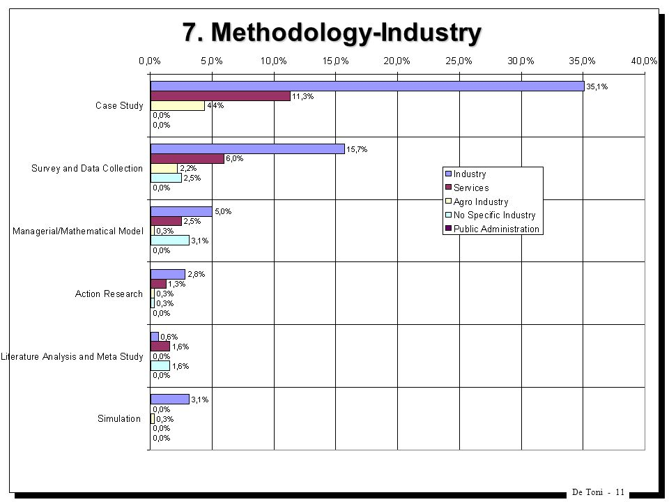 De Toni Methodology-Industry