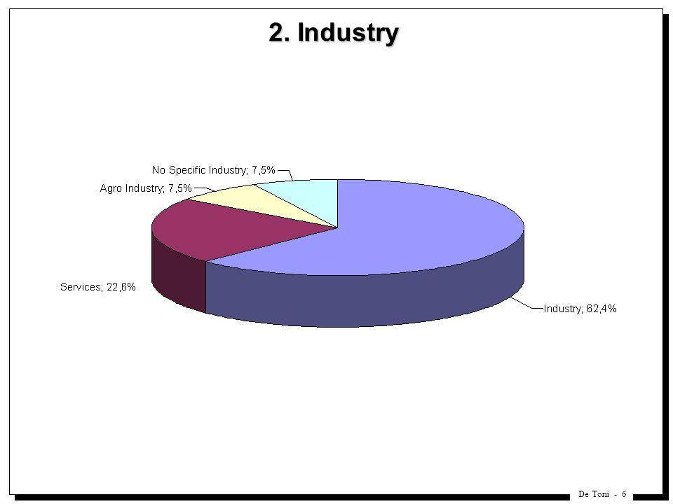 De Toni - 6 2. Industry