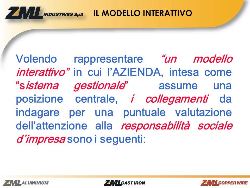 IL MODELLO INTERATTIVO Volendo rappresentare un modello interattivo in cui lAZIENDA, intesa come sistema gestionale assume una posizione centrale, i c