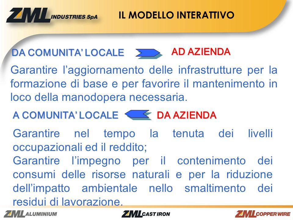 DA COMUNITA LOCALE AD AZIENDA Garantire laggiornamento delle infrastrutture per la formazione di base e per favorire il mantenimento in loco della man