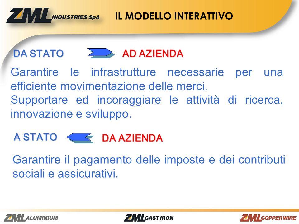 DA STATO AD AZIENDA Garantire le infrastrutture necessarie per una efficiente movimentazione delle merci. Supportare ed incoraggiare le attività di ri