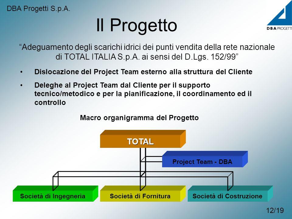 Società di Costruzione 12/19 Il Progetto Adeguamento degli scarichi idrici dei punti vendita della rete nazionale di TOTAL ITALIA S.p.A. ai sensi del