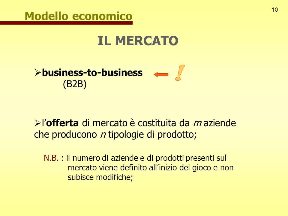 10 Modello economico IL MERCATO business-to-business (B2B) lofferta di mercato è costituita da m aziende che producono n tipologie di prodotto; N.B. :