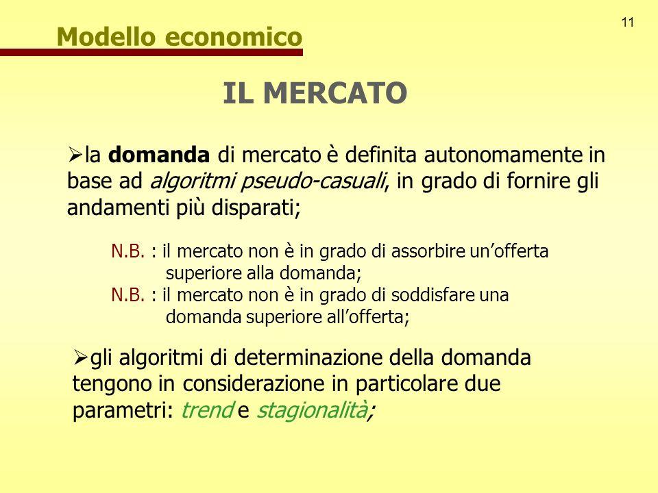 11 Modello economico IL MERCATO la domanda di mercato è definita autonomamente in base ad algoritmi pseudo-casuali, in grado di fornire gli andamenti