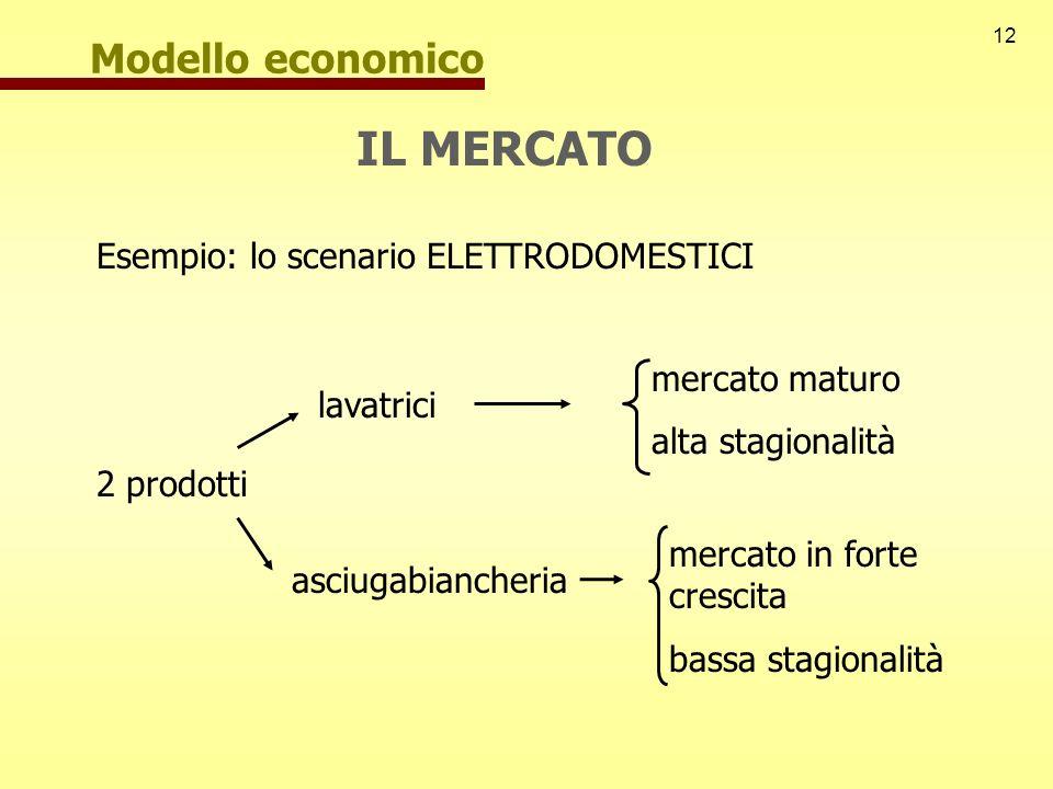 12 Modello economico IL MERCATO Esempio: lo scenario ELETTRODOMESTICI 2 prodotti lavatrici asciugabiancheria mercato maturo alta stagionalità mercato