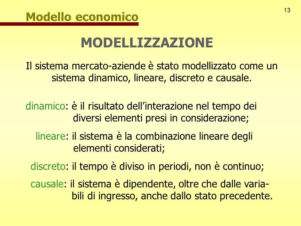 13 MODELLIZZAZIONE Il sistema mercato-aziende è stato modellizzato come un sistema dinamico, lineare, discreto e causale. dinamico: è il risultato del