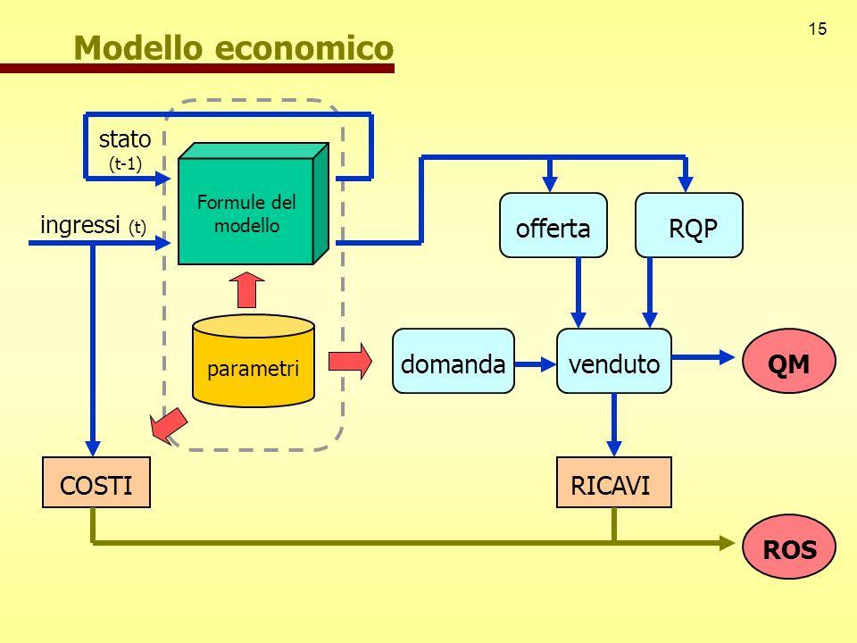 15 Modello economico stato (t-1) ingressi (t) Formule del modello parametri offertaRQP venduto RICAVI COSTI domandaQM ROS