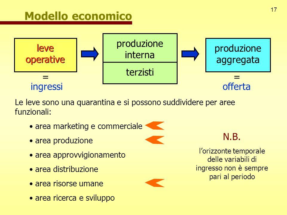 17 Modello economico ingressiofferta leve operative produzione aggregata == produzione interna terzisti leve operative Le leve sono una quarantina e s